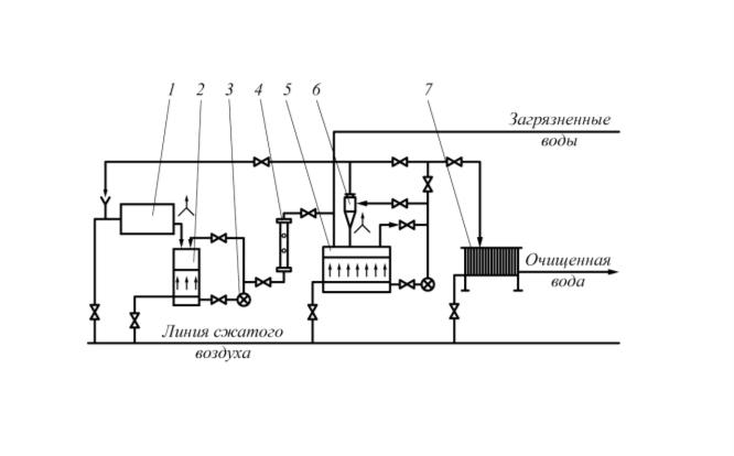 Рис. 5. Технологическая схема ультразвукового гальванокоагуляционного комплекса для очистки сточных вод от нефтепродуктов, ионов тяжелых металлов и других  загрязнений