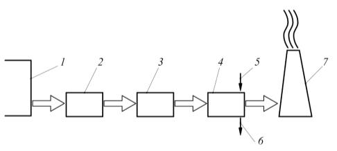 Рис. 7. Схема устройства для очистки горячих пылегазовоздушных выбросов от механических частиц загрязнений и диоксида углерода