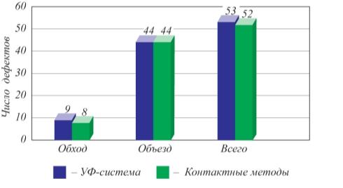 Рис. 3. Результаты эксплуатационных испытаний УФ-камер