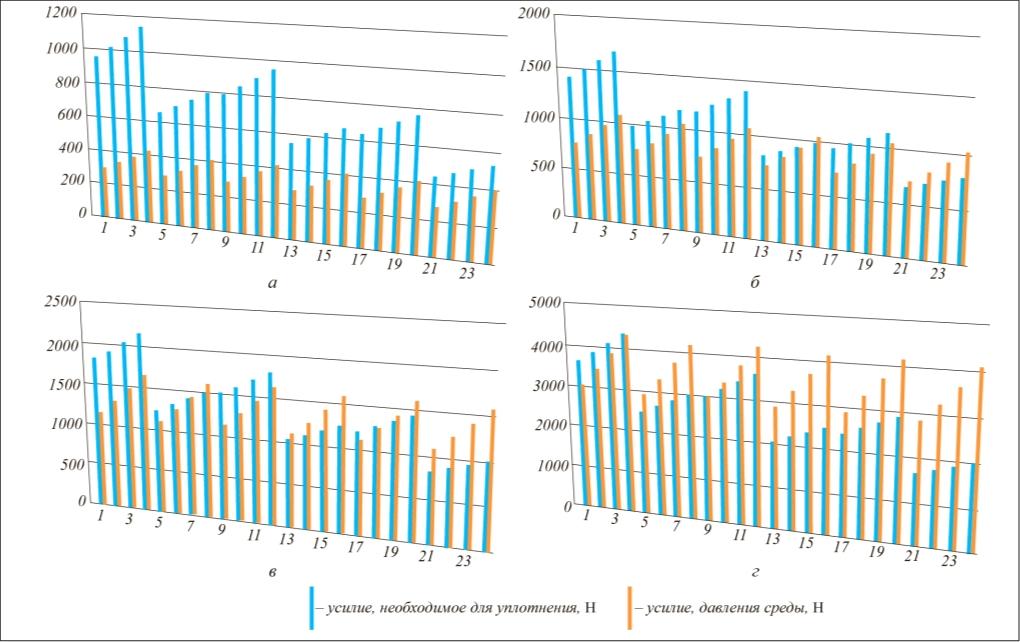 Рис. 2. Результаты расчетов для конических затворов с уплотнением металл по металлу для газообразных сред: а – г – при давлении соответственно 1,6; 4; 6,3 и 16 МПа