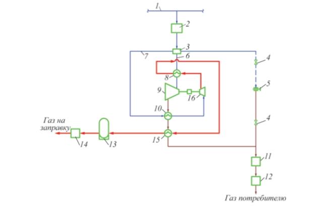 Принципиальная схема совмещения ГРС с АГНКС: 1 – магистральный газопровод; 2 – входной сепаратор; 3 – распределительное устройство; 4 – отсекающие задвижки; 5 – дросселирующее устройство; 6, 7 – технологические трубопроводы; 8, 10, 15 – теплообменники; 9 – турбодетандер; 11 – узел замера низконапорного газа; 12 – одоризатор; 13 – ресивер; 14 – заправочные устройства; 16 – компрессор