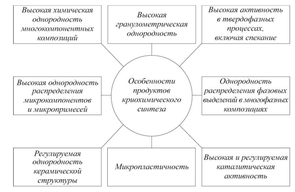 Рис. 2. Свойства и особенности продуктов криохимического синтеза