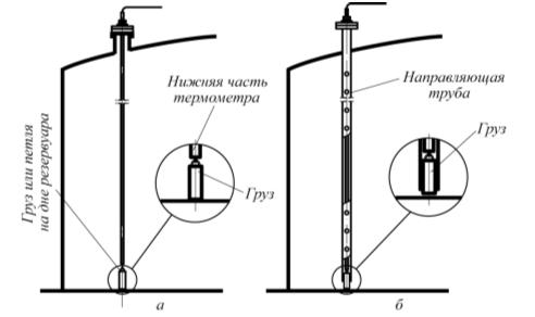 Рис. 3. Установка термометра ГЕРДА-ТМ в резервуаре: а – обычная; б – в направляющей трубе