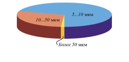 Рис. 1. Распределение взвешенных частиц в оборотной воде по фракциям