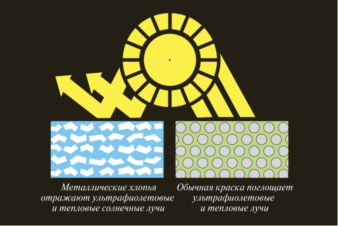 Рис. 2. Механизм действия алюминиевых чешуек