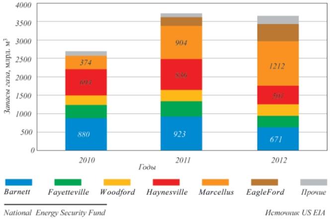 Рис. 2. Доказанные запасы газа на сланцевых залежах США (источник: US EIA)
