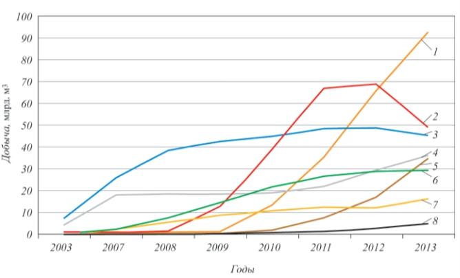 Рис. 3. Добыча товарного газа из сланцевых месторождений США (источник: US EIA): 1 – Marcellus; 2 – Haynesville; 3 – Barnett; 4 – прочие; 5 – Eagle Ford; 6 – Fayetteville; 7 – Woodford; 8 – Bakken