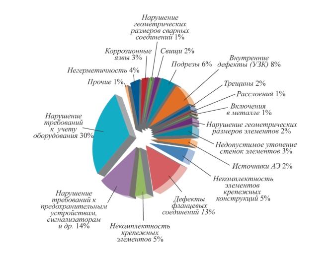 Рис. 1. Статистика несоответствий требованиям промышленной безопасности, выявленных при комплексном техническом диагностировании оборудования, работающего под давлением, в период 2014–2015 гг.