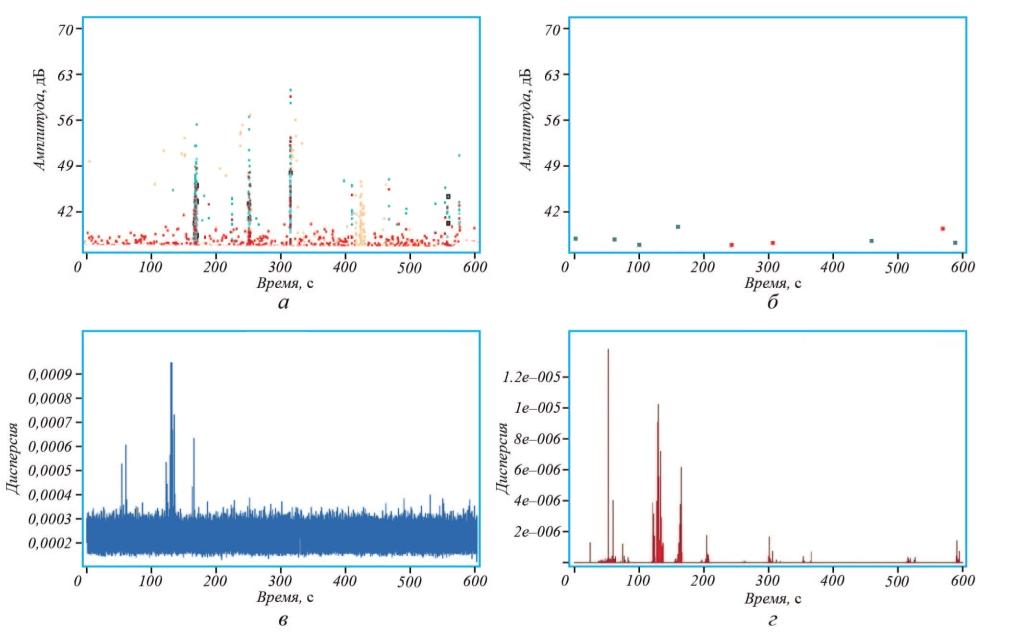 Рис. 1. Результаты АЭ контроля компенсаторов №1 (а) и №2 (б): а, б – временные зависимости пиковых амплитуд АЭ сигналов, превышающих порог дискриминации (A-Line); n – лоцируемые источники АЭ на дефектном объекте; в, г – локальные значения дисперсии АЭ сигналов (БРД)