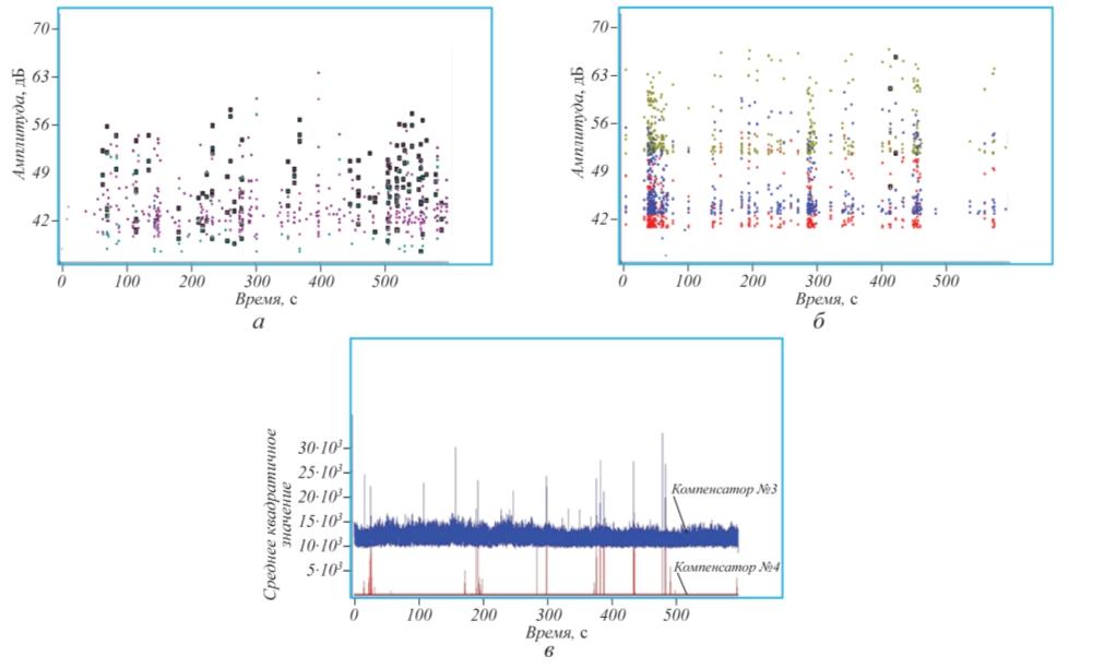 Рис. 2. Результаты АЭ контроля компенсаторов №3 (а) и №4 (б): а, б – временные зависимости пиковых амплитуд АЭ сигналов, превышающих порог дискриминации (A-Line); n –лоцируемые источники АЭ на дефектном объекте; в – локальные значения среднего квадратичного значения АЭ сигналов (БРД) обоих компенсаторов