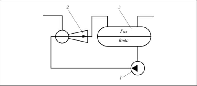 Рис. 1. Схема насосно-эжекторной системы для нагнетания попутного газа в газопровод: 1 – насос; 2 – эжектор; 3 – сепаратор