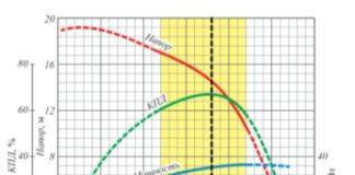 Рис. 2. Характеристика ступени насоса ЭЦН7А-360Э (406 серия, наружный диаметр 103 мм, 3 500 об/мин)
