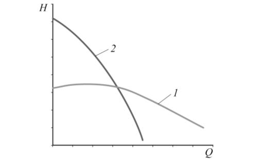 Рис. 2. Характеристики Q–Н (подача – напор) центробежного насоса (1) и центробежного насоса с эжектором на входе (2)