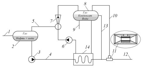 Рис. 4. Оптимизация технологической схемы ДНС «В»
