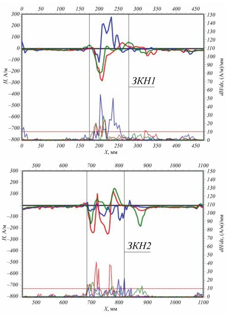 Рис. 4. Результаты контроля методом МПМ левого колена в ЗКН1 и в ЗКН2 на входном трубопроводе обвязки агрегата компрессорной станции