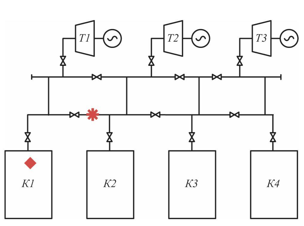 Рис. 5. Типовая схема ТЭС: ◆– условное обозначение аварийного останова котла (К1) из-за повреждения трубы внутри топки; – условное обозначение места повреждения паропровода ТЭС