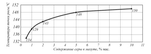 Рис. 2. Зависимость температуры точки росы дымовых газов от содержания серы в жидком топливе