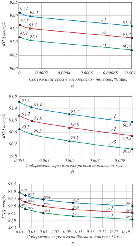 Рис. 3. Зависимость максимального топливного КПД печи при работе в «сухой» зоне на газообразном топливе при различной разнице температуры уходящих дымовых газов и минимальной температуры стенки труб 40 (1); 50 (2) и 60°С (3): а – 0–0,001% мас.; б – 0,001 – 0.1% мас.; в – 0,1–0,2% мас.