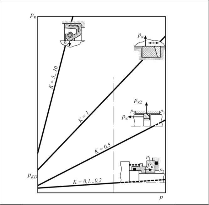 Рис. 3. Зависимость контактного давления рк от давления среды р для разных типов уплотнений