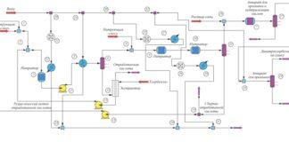 Технологическая схема получения динитрохлорбензолов путем нитрования хлорбензола, реализованная в среде комплекса программ CHEMCAD: Модули расчета: 3, 9, 10 – модули стехиометрических реакторов; 5, 22, 27, 28 – модули теплообменников; 21, 25, 26 – модули статических контроллеров; 6, 11, 17, 19 – модули сепараторов; 15 – модуль экстрактора; 4, 12, 13 – модули насосов; 7 – модуль равновесного реактора; 1, 2, 8, 16, 18, 23, 29, 31 – модули смесителей; 14, 20, 24, 30, 32 – модули делителей потоков