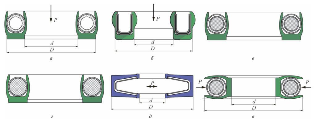 Рис. 2. Разновидности манжет и подпружинивающих элементов: а – со спирально-витой пружиной в сплошной фторопластовой оболочке; б, д – с U-образной пружиной с защитным покрытием; в, е – с резиновым кольцом в сплошной фторопластовой оболочке; г – с резиновым кольцом круглого сечения; а – г – радиальные; д – е – торцовые