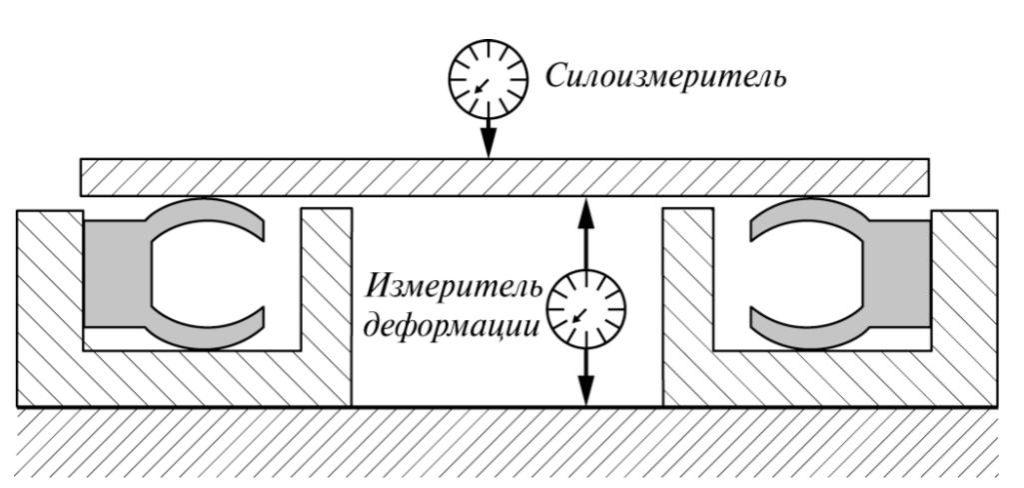 Рис. 3. Установка для определения погонного усилия при деформировании манжеты