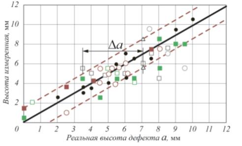 Рис.2. Калибровочная характеристика экспертной ультразвуковой системы [8] (а – разброс высоты дефекта относительно показания прибора, дающий представление о погрешности измерений)