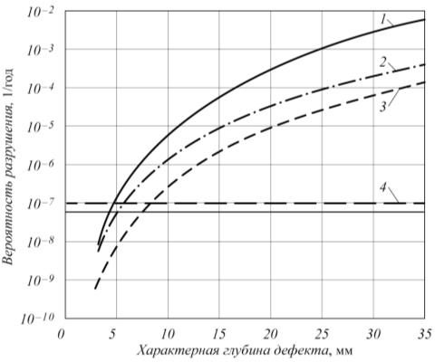 Рис.3. Зависимость вероятности разрушения объекта (реактор ВВЭР АЭС) от величины дефекта [9]: 1 – консервативная оценка, 2 – реалистическая оценка, 3 – оптимистическая оценка, 4 – допустимый уровень вероятности разрушения (для корпуса реактора составляет 10–7 на реактор в год) [9]