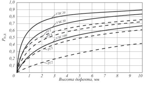 Рис. 4. Pод-диаграммы для различных методик при УЗК (для разных настроек) и РГ (для разных чувствительностей [12]