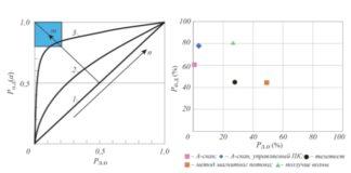 Рис. 5. Диаграммы информативности процесса обнаружения дефектов системой НК: а – схематическое представление диаграммы информативности (m – уменьшение отношения сигнал/шум, n – последовательное увеличение квалификации системы НК – 123 [15]); б – результаты различных экспериментов для построения диаграммы информативности НК [16]