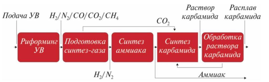 Рис. 1. Блок-схема завода по производству аммиака и карбамида