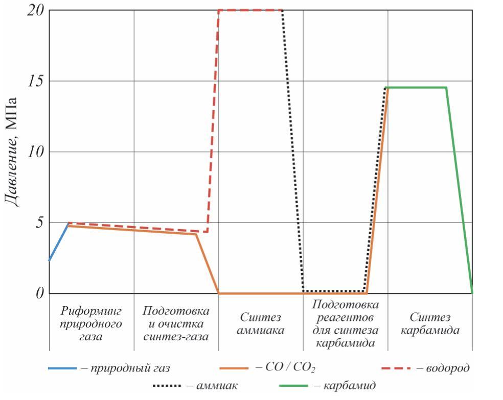 Рис. 2. Изменения давления в производственных установках синтеза аммиака и карбамида