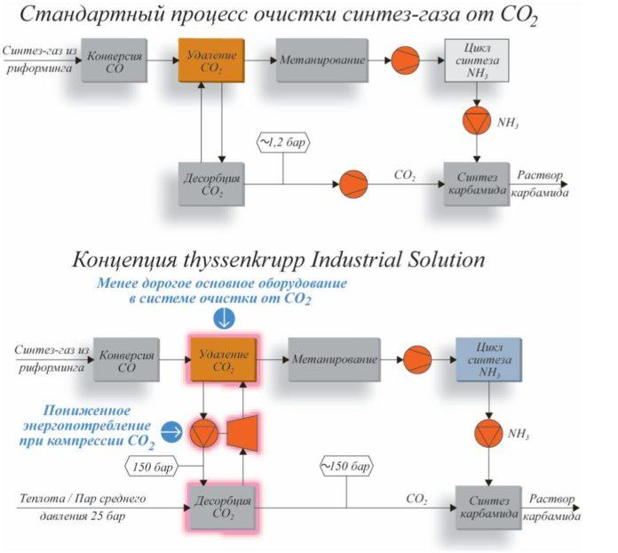Рис. 3. Сравнение традиционной схемы и альтернативной концепции thyssenkrupp Industrial Solutions