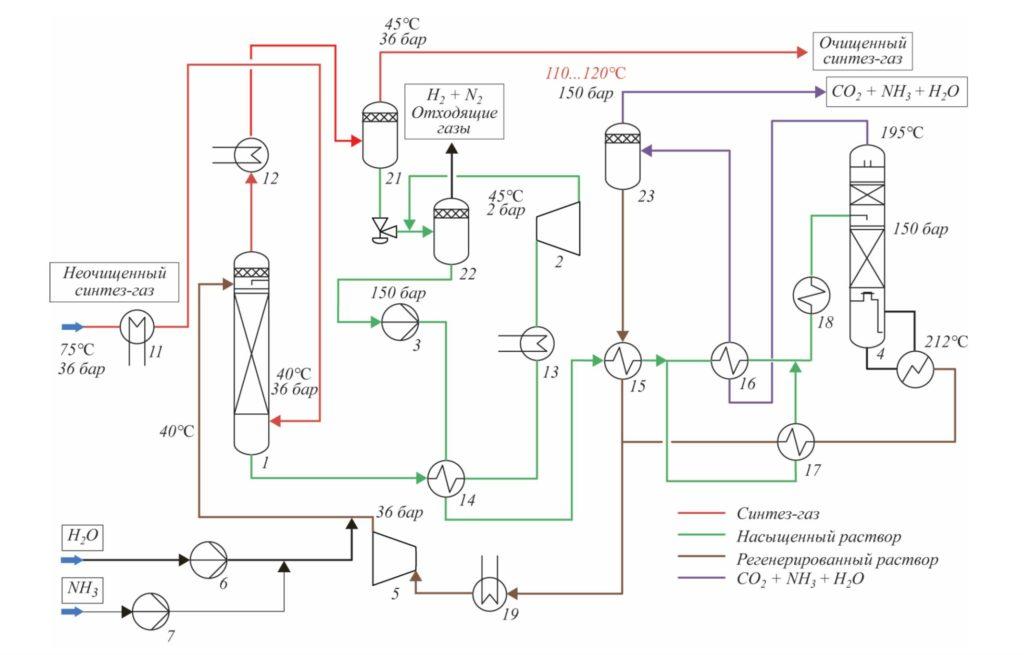 Рис. 4. Блок-схема системы удаления СО2 на основе аммиачной воды