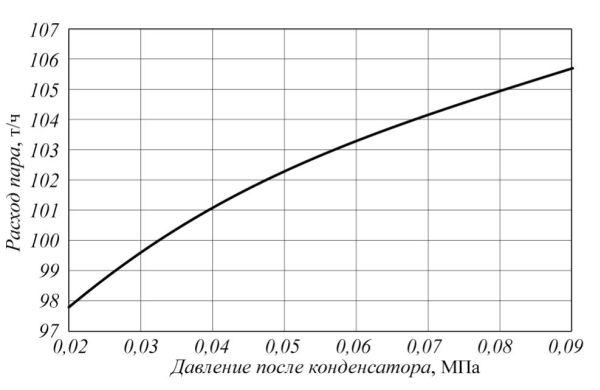 Рис. 4. Зависимость расхода пара от глубины вакуума после конденсатора