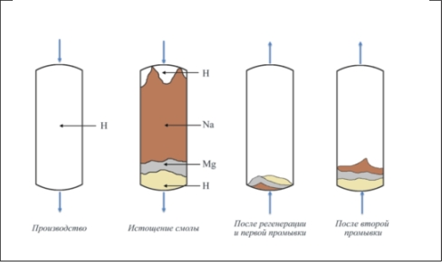 Рис. 4. Прямоточная регенерация