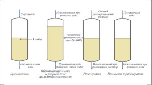 Рис. 5. Схема противотока