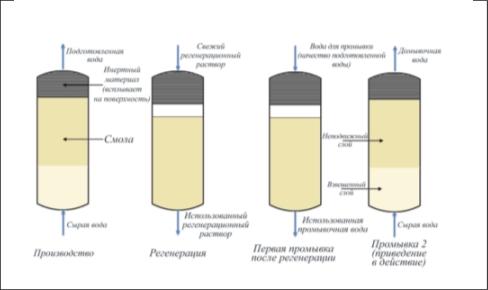Рис. 6. Противоточная регенерация