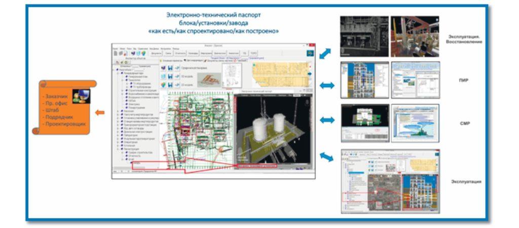 Рис. 5. Архитектура взаимодействия участников процесса