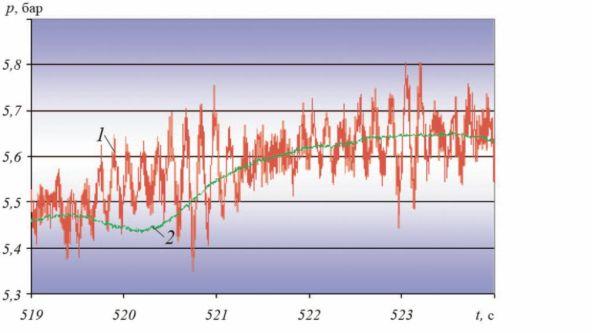Рис. 3. Диаграмма изменения давления (временной интервал – 5 с) в напорном коллекторе при отключении насоса: 1 – без стабилизатора давления; 2 – после установки стабилизатора давления