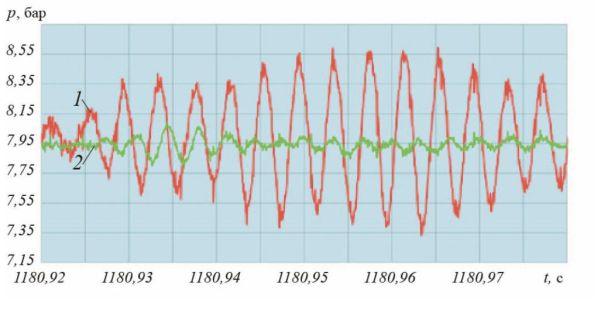 Рис. 7. Диаграмма пульсаций давления (временной интервал – 0,06 с) в напорном трубопроводе НС-1 Чебоксарской ТЭЦ-2 при штатной работе гидросистемы: 1– датчик 2208 (до стабилизатора давления); 2 – датчик 2209 (после стабилизатора давления)