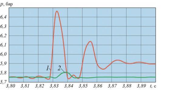 Рис. 9. Диаграмма пульсаций давления в напорном трубопроводе НС-2 при переходных режимах работы гидросистемы (временной интервал 0,025 с.)
