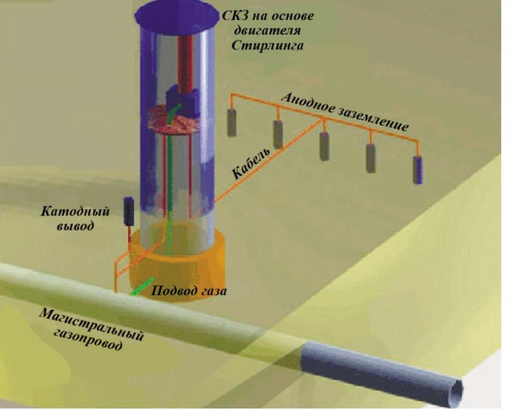 Рис. 7. Проект СКЗ с автономным источником энергии на основе двигателей Стирлинга, работающих на перекачиваемом магистральном природном газе