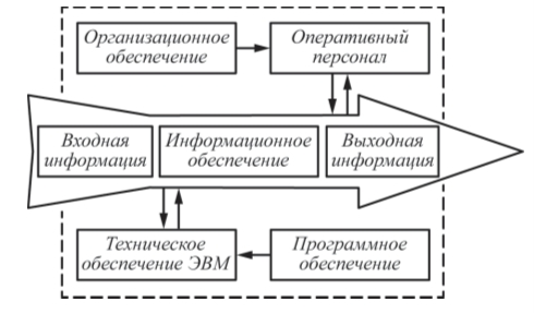 Рис. 1. Структура интеллектуальных средств и систем