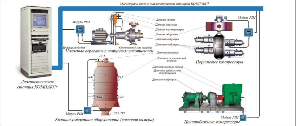 Рис. 6. Система комплексного мониторинга оборудования на основе систем КОМПАКС®