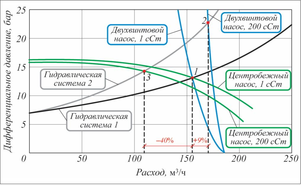 Рис. 1. Характеристические кривые двухвинтового и центробежного насоса