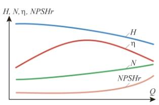 Рис. 1. Гидравлические характеристики  центробежного  насоса