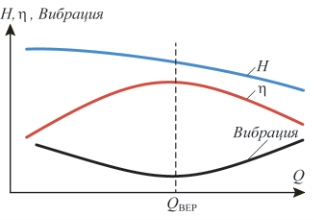 Рис. 2. Зависимости напора, КПД и вибрации от расхода