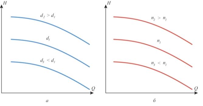 Рис. 3. Обеспечение запаса по напору: а – путем установки рабочего колеса большего диаметра d; б – путем увеличения частоты вращения вала насоса n
