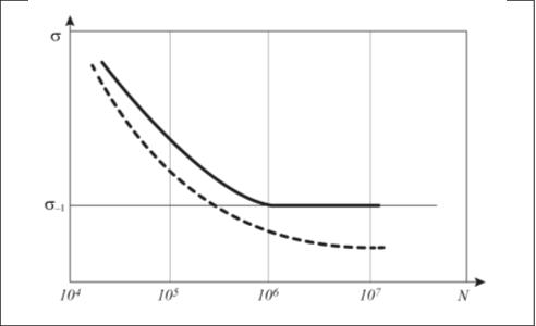 Рис. 1. Схематические кривые усталости (кривые Велера)